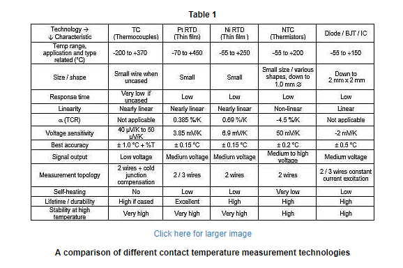 A comparison of different contact temperature