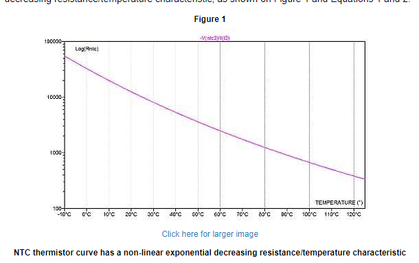 NTC thermstor curve has a non-linear exponential decreasing resistance/temperature characteristic