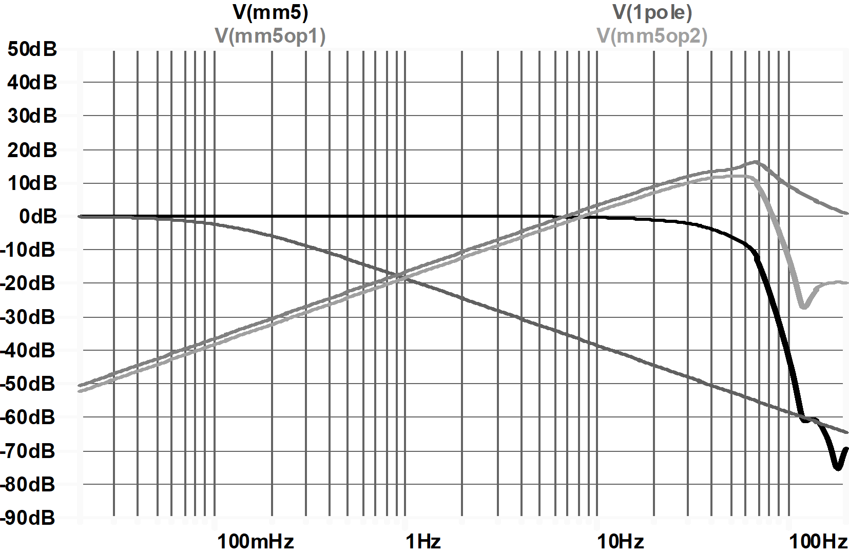 filter frequency response peaks