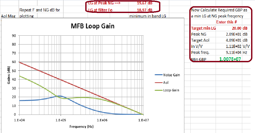 op amp loop gain