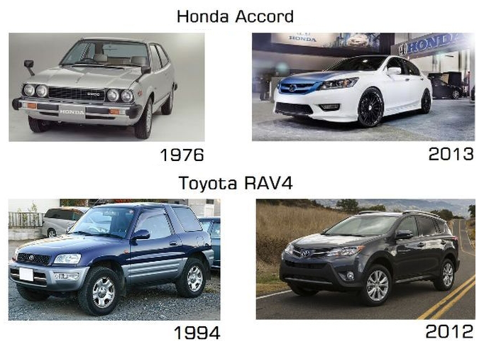 cars over time