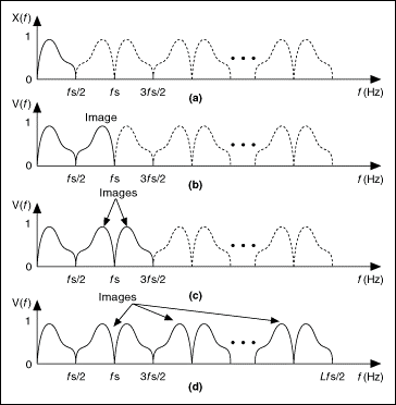 frequency spectrum images