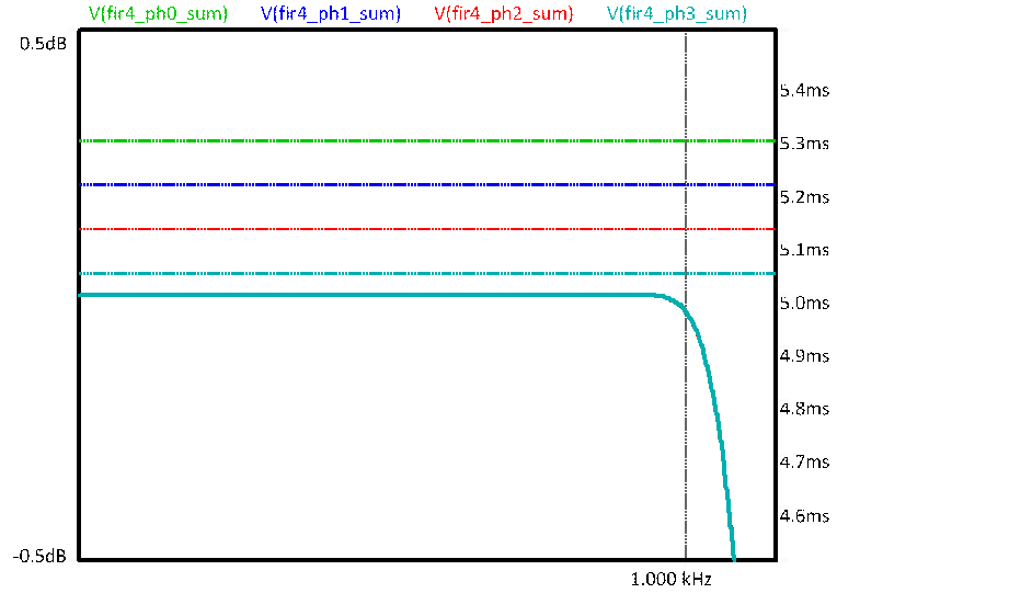 passband gain and group delay responses