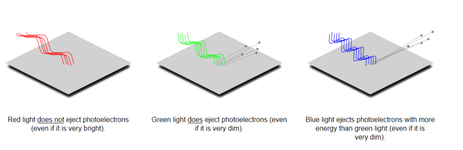 Source: https://physics.info/photoelectric/