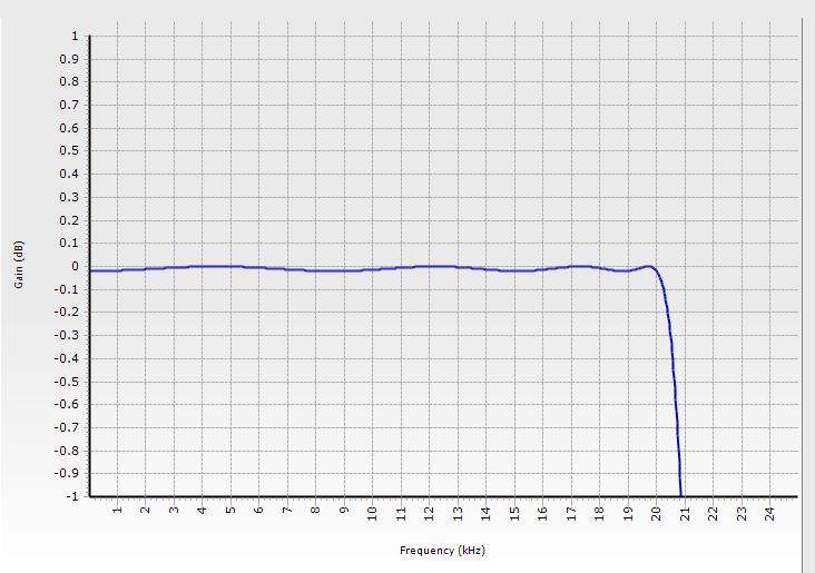 This graph shows frequency response for a Chebychev lowpass filter