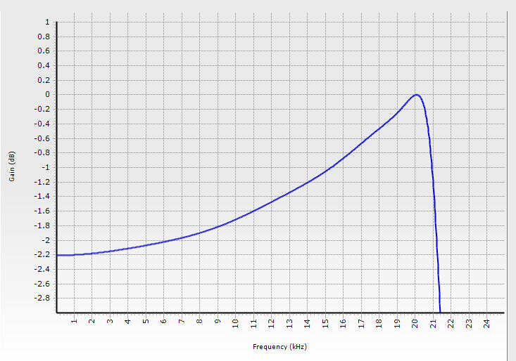 This graph shows zero shifting compensation