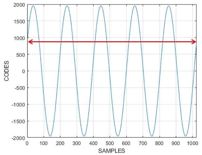 graph of a coherent signal