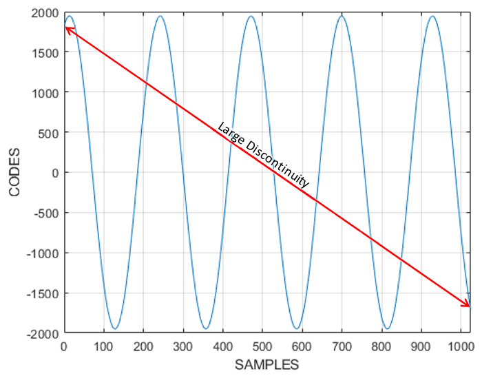 graph of a noncoherent sine wave signal