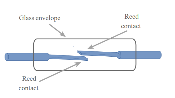 diagram of reed relay concept