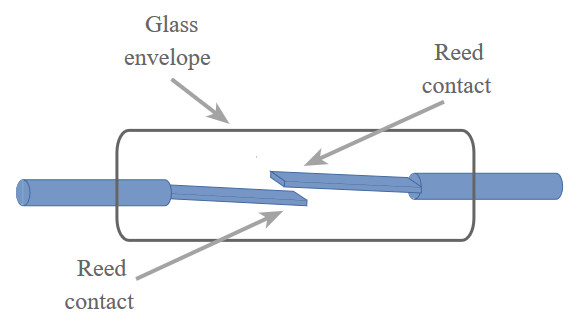 illustration of the concept of a reed relay