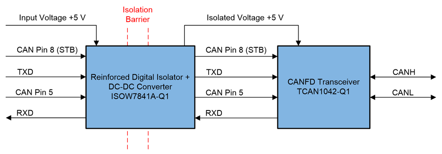 block diagram for an isolated CAN subsystem