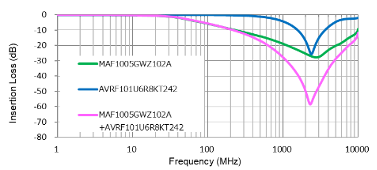 graph of MAF and AVRF series filters insertion loss