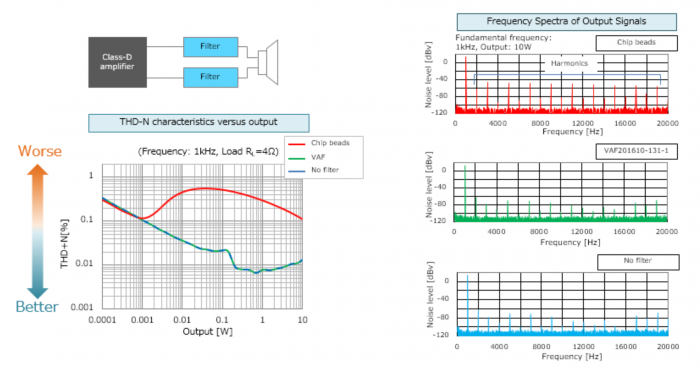 graphs show that Noise suppression filters are effective at reducing distortion