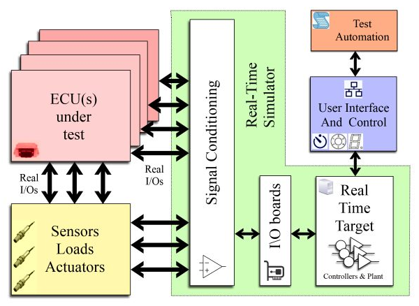 diagram of key components of a hardware in the loop test system