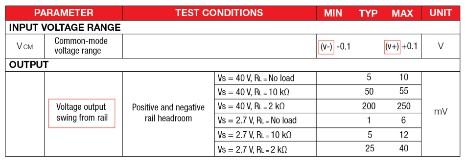 table from OPA991 datasheet
