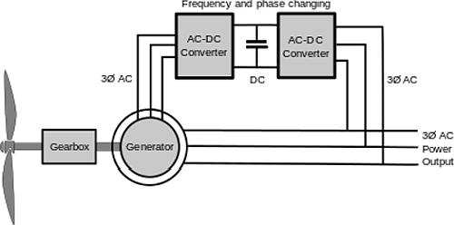 A double-fed induction generator block diagram