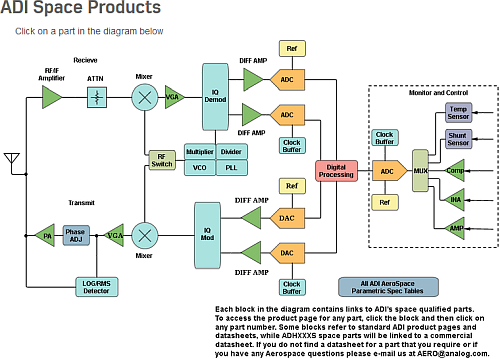ADI Space Products Signal Chain Diagram