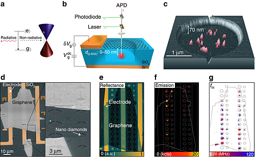 Graphene -NVC hybrid optomechanical device (Source: nature.com)