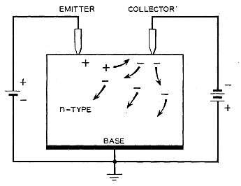 Hole and electron currents in a point-contact transistor. (Image courtesy of reference 1)