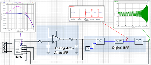TDFS for a Mixed-Signal Band-Pass Filter
