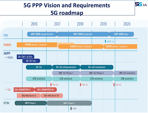 The emerging 5G standard has a long and complicated 'road map'; this is one does not drill down into the technical innovations needed. (Image source: Slideshare.net)
