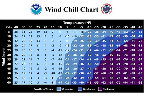 This table from the National Weather Service shows their fully researched relationship among variables of air temperature, wind speed, and associated wind-chill temperature.