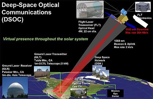 While using laser-based optical links for short-distance free-space communications is a standard technique, doing so for deep-space communications between fast-moving objects is a far different challenge; While using laser-based optical links for short-distance free-space communications is a standard technique, doing so for deep-space communications between fast-moving objects is a far different challenge; NASA's Deep Space Optical Communications System (DSOC) project is an attempt to see if it is viable, given all the extraordinary impediments. (Image source: NASA)