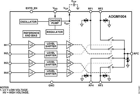 The ADGM1004 from Analog Devices is silicon based and provides true mechanical switching of wideband RF signals, thus avoiding the issues associated with all-electronic RF switching. (Image source: Analog Devices, Inc.)