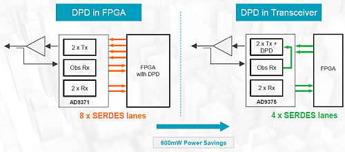The DPD function has evolved now from a two-transceiver/two receiver (2T/2R) design architecture to a 'Smart System Partition' residing right in the AD9375 with dual receiver, a sampling observation DAC and a dual transmit DAC with DPD all in one IC. giving a precious 600 mW power savings in small cell and Massive MIMO architectures where Size, Weight, and Power (SWaP) are essential. (Image courtesy of Analog Devices)