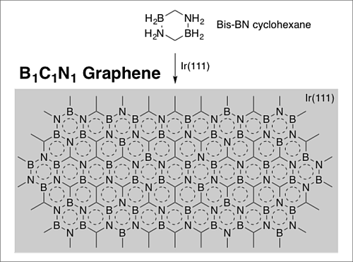 'In their recent article from ACS Nano (published online; DOI: 10.1021/acsnano.6b08136), Professor Shih-Yuan Liu and his collaborators demonstrate that h-C1B1N1 graphene can be grown on an Ir(111) surface using bis-BN cyclohexane, a small molecule precursor with a 1:1:1 B:C:N stoichiometry that has been developed in the Liu lab in 2014'. (Source: Boston College Chemistry)