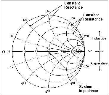 The Smith chart structure has curves of constant resistance and inductance (capacitance, inductance) ranging from 0 to infinity.