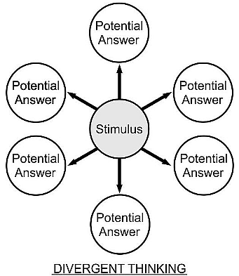 Divergent thinking (Image source: Wikipedia).