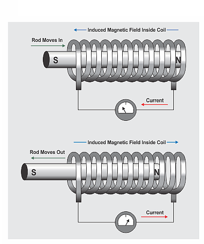 Typical solenoid configuration showing current flow versus armature positioning.