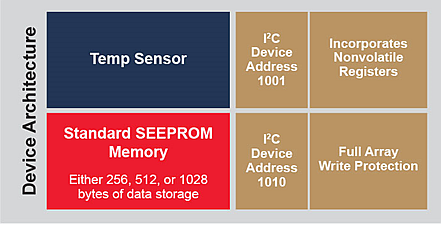 Basic block diagram for a temperature sensor with integrated EEPROM, such as Microchip's AT30TSE758A
