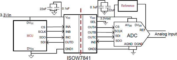 Isolated power and serial peripheral interface for an analog-to-digital converter sensing application with the ISOW7841