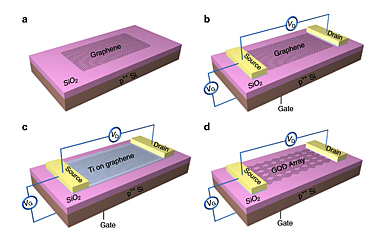 'To achieve such high sensitivity, the researchers first create a transistor with a graphene monolayer (one-atom-thick) channel. They then deposit a varying-thickness layer of titanium on top of the graphene. This titanium layer is then etched away, leaving an array of graphene quantum dot-like (GQD) structures. This GQD then acts as the photodetector: When photons hit the GQD, the transistor turns on. Strap enough of these graphene transistors together and voila: You now have an imaging sensor.' (Source: EXTREME TECH)