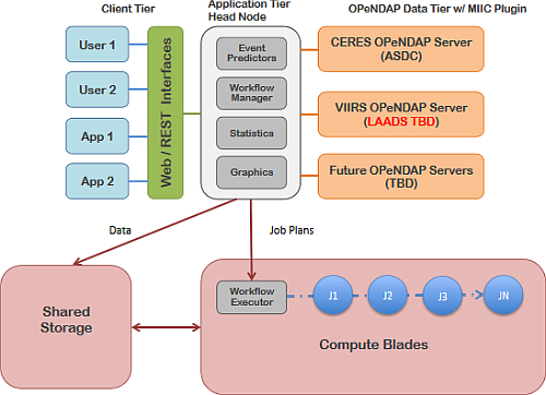 The Multi-Instrument Inter-calibration (MIIC) framework multi-tier configuration for CLARREO Pathfinder: client, application, and OPeNDAP data tiers.