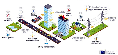 The 5G standard promises many new application scenarios and capabilities; there are many such perspectives available. (Image source: 5G.co.uk)