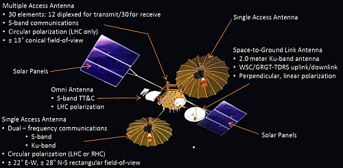The first generation TDRS satellites A through G were in this configuration (Image courtesy of NASA)