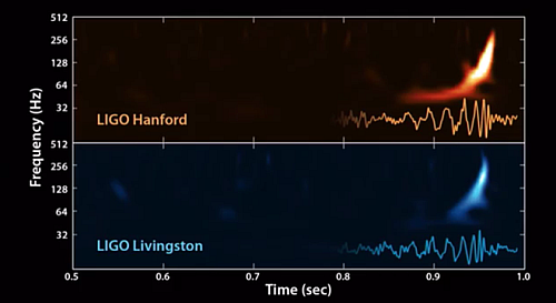 The signals detected by the gravitational waves detectors of LIGO in Hanford Washington and Livingston Louisiana. (Source: Detection | LIGO Lab | Caltech)