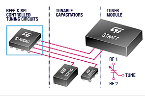 STMicroelectronics' families of ferroelectric-based devices includes tunable circuits and capacitors as well as tuner modules. (Image source: STMicroelectronics)