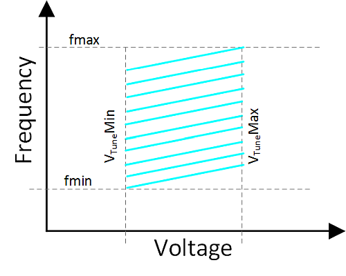 Division of frequency range into multiple bands.