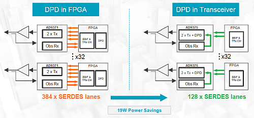 Here is a 64Transmit/64Receive Massive MIMO architecture with a Power and Lane savings over traditional architectures. (Image courtesy of Analog Devices)