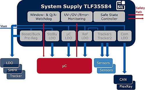 System Supply IC