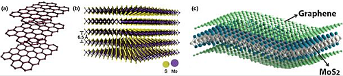 (a) Illustration of multilayered graphene sheets, (b) cross-section illustration of multilayered MoS2 with an interlayer spacing of ~0.65 nm, (c) Exfoliated few-layer MoS2 and rGO flakes.  Source:' Graphene and molybdenum disulfide hybrids: synthesis and applications'