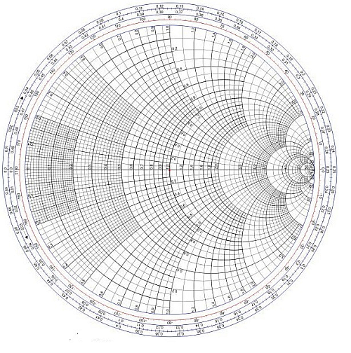 The formal Smith chart details the structure with gradations and other annotations.