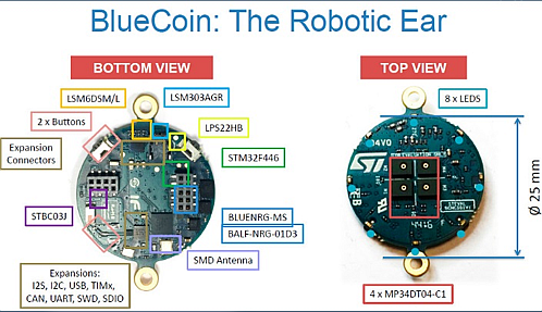 The Blue Coin overview: a smart audio chip based on the MEMS microphones as sensing integrated elements. (Source: STMicroelectronics)