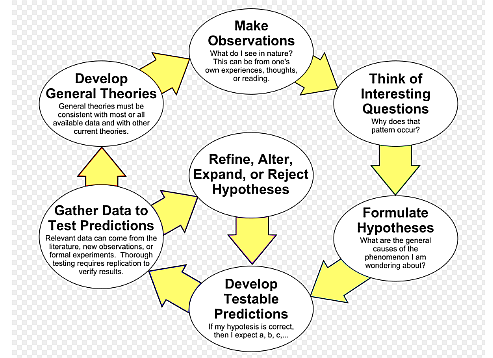 Scientific method (Image source: Wikipedia).