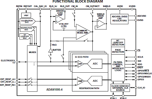 The block diagram of ADAS1000-4 an integrated IC able to detect human heart rate and respiration pace. (Source: Analog Devices)