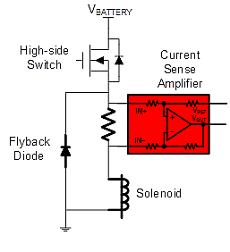 Typical high-side driver with high-side current-sense solenoid control and feedback circuit.